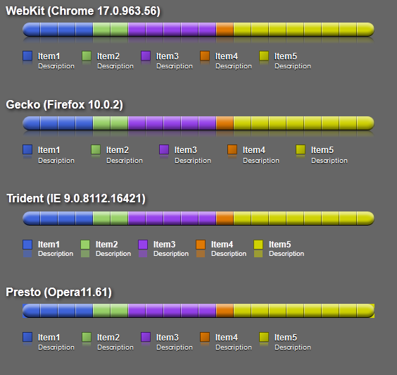 CSS Experiment: bar graphs   blog   shdon com